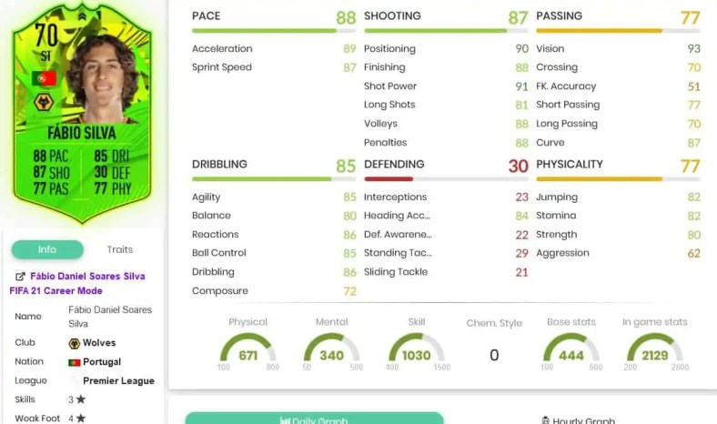 "FIFA 21: Fabio Silva ""FOF Path To Glory"" Silver Stars disponível nos objetivos"