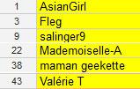 Résultats des concours LiftArgan et Sanex   2012 01 01 18h30 01