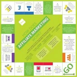 Fifteen-AffiliateMarketing-Infographic
