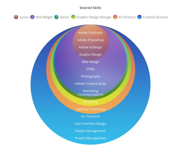 GraphicDesignSalaryandProgression-Skills