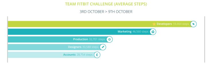 team-challenge-3rd-oct