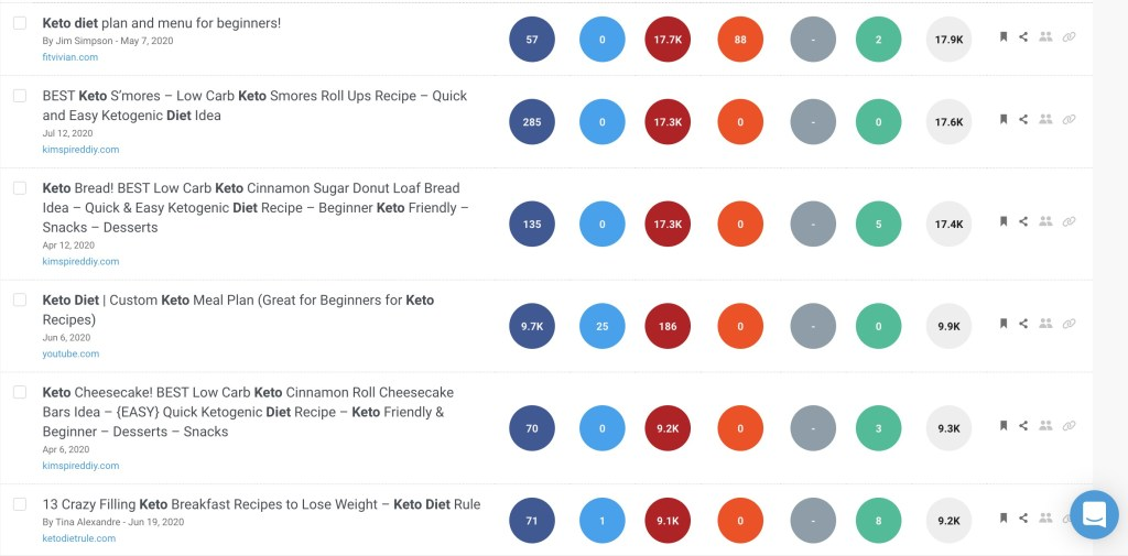 Keto diet social shares on Buzzsumo