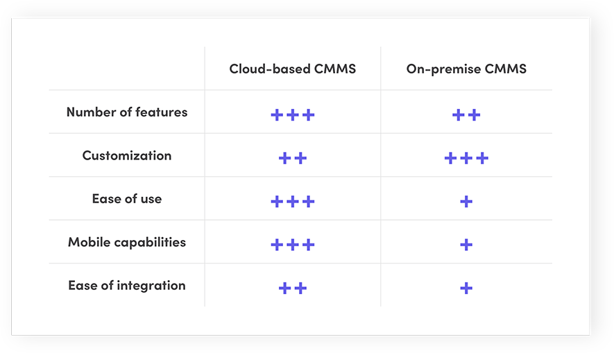 Cloud-based CMMS vs. On-premise CMMS: Features