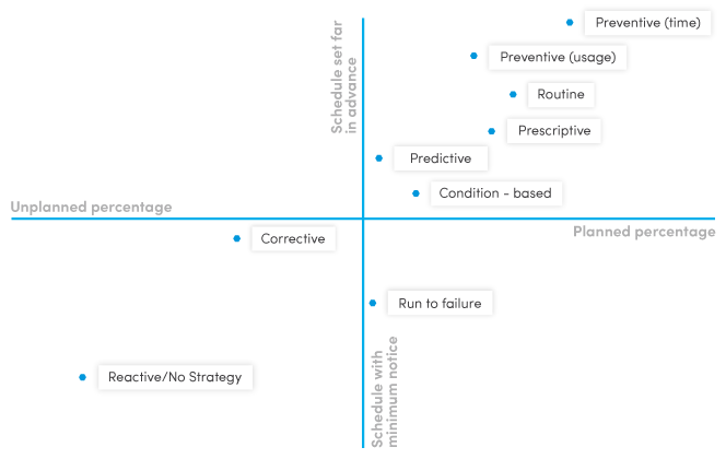 types of maintenance strategies by ability to plan and schedule them