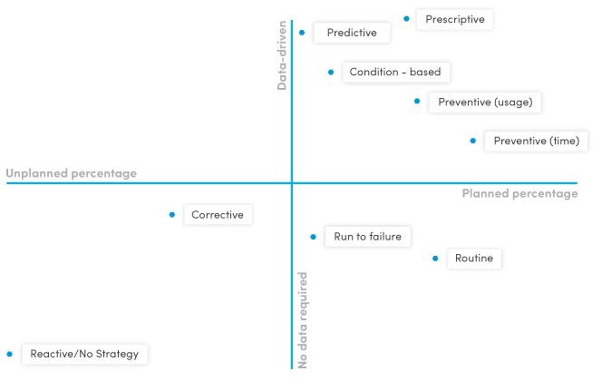 Types of maintenance strategies by asset data required and amount of planning possible