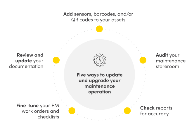 Five ways to update your maintenance operation