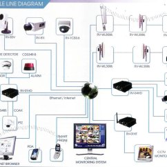 Alarm System Wiring Diagram 3 Pin Light Bulb Single Line Security Cctv Monitoring Philippines
