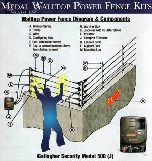 Electric Power Perimeter Security Fence by Gallagher Philippines