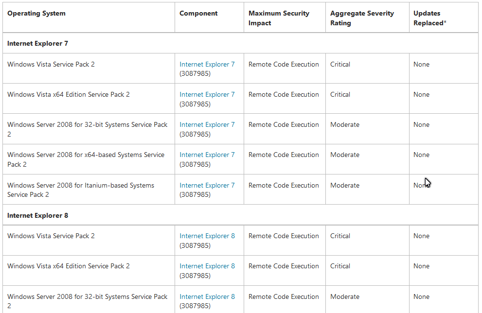 KB3087985 and KB3088903 Windows Updates fix security