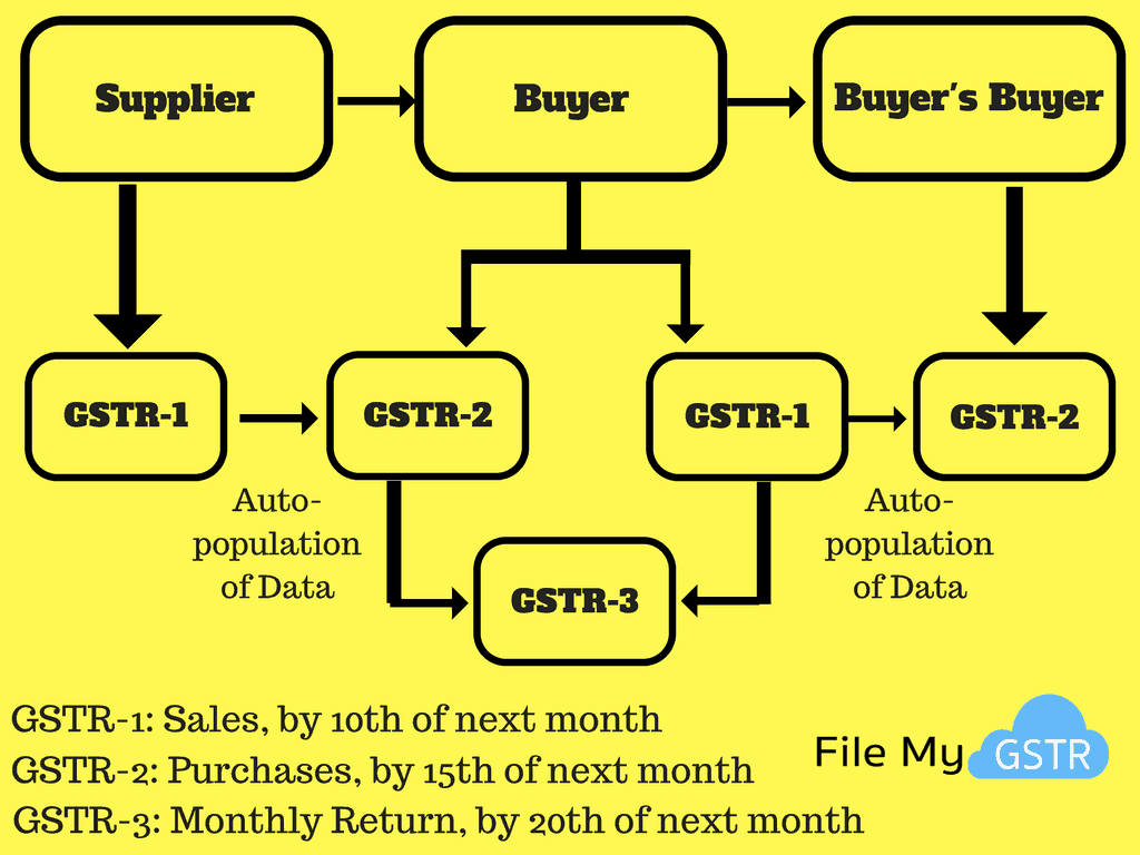 GST Return Filing Process
