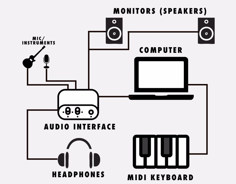 medium resolution of make sure you connect each of the devices separately and turned off i suggest you start with connecting the audio interface to the computer then the rest