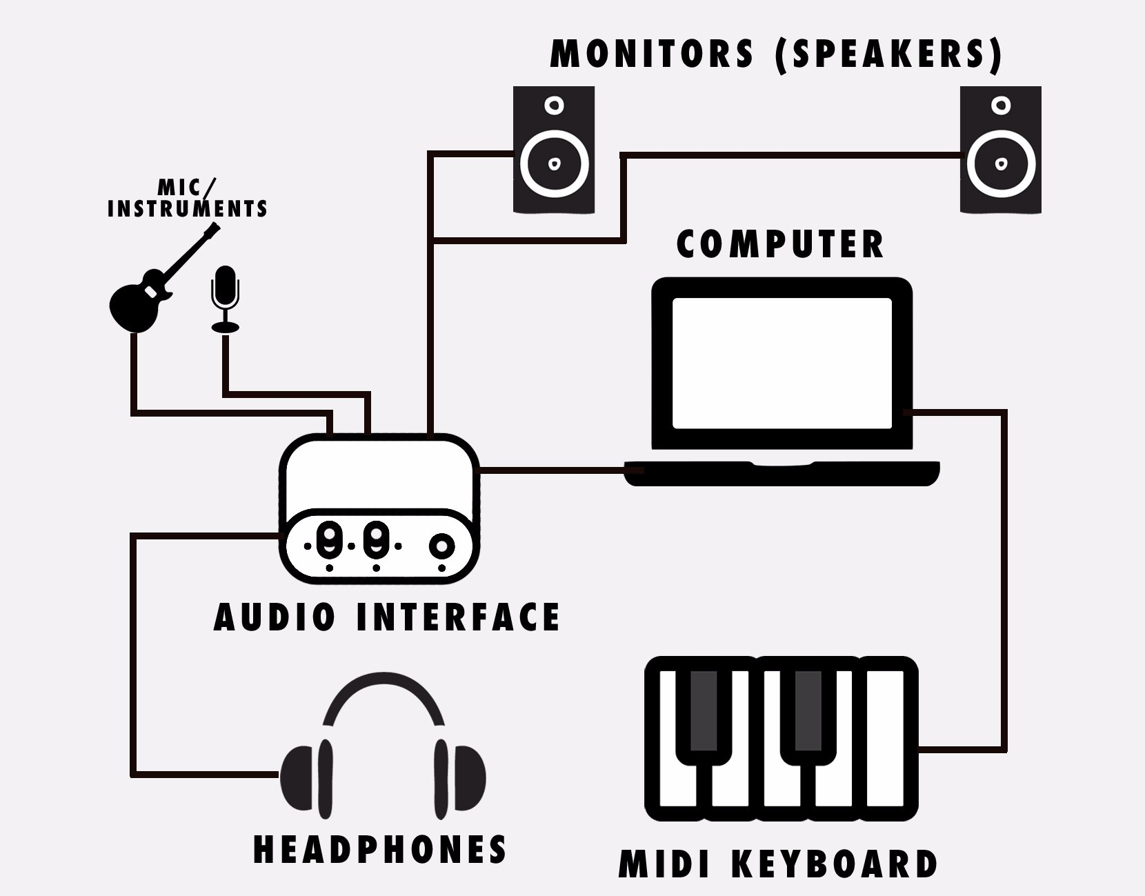 hight resolution of make sure you connect each of the devices separately and turned off i suggest you start with connecting the audio interface to the computer then the rest
