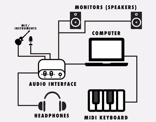 small resolution of make sure you connect each of the devices separately and turned off i suggest you start with connecting the audio interface to the computer then the rest