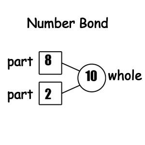 Singapore Math – Number Bonds Worksheets