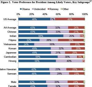 filipino americans obama romney 2012