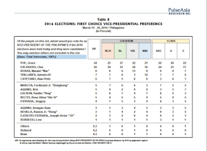 pulse asia survey 2016 vice president