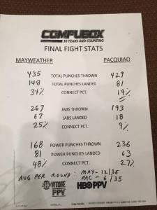 pacquiao mayweather compubox scores
