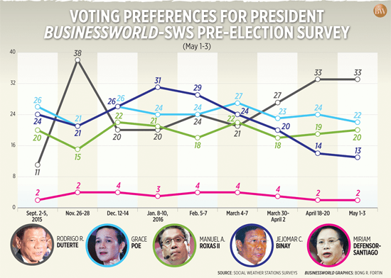 Duterte headed for a decisive win based on three final pre-election polls