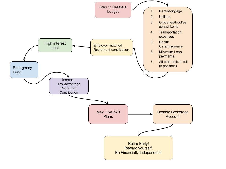 Fiancial Step-By-Step Diagram