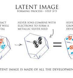 illustration latent image forming process 3 3 [ 1729 x 1080 Pixel ]