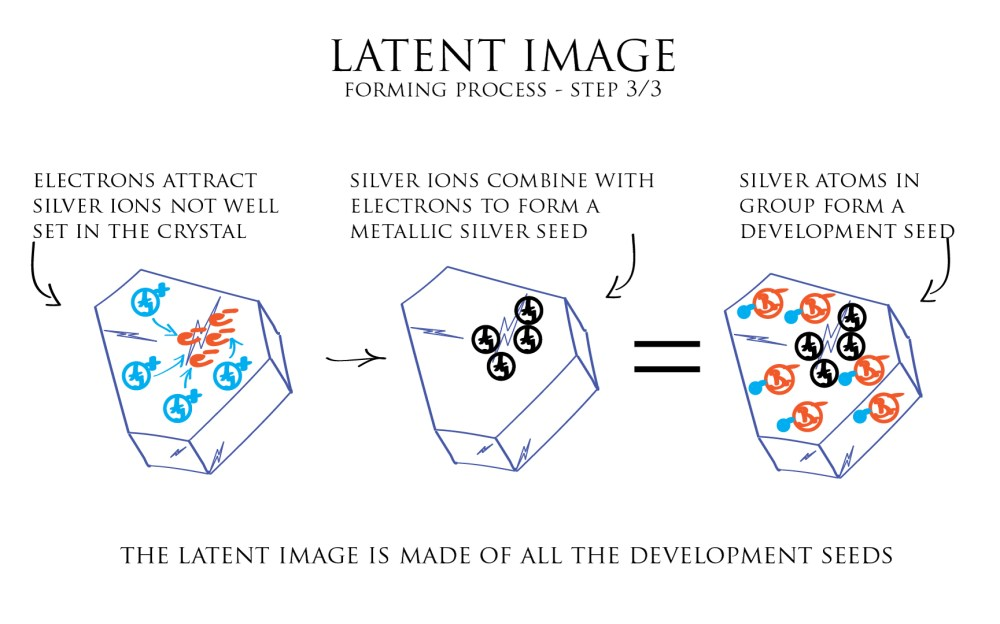 medium resolution of illustration latent image forming process 3 3