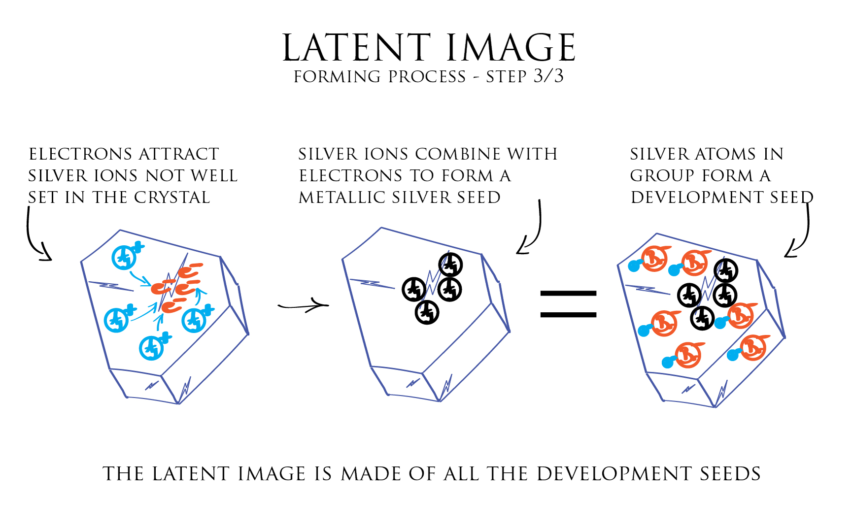 hight resolution of illustration latent image forming process 3 3