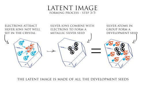 small resolution of illustration latent image forming process 3 3