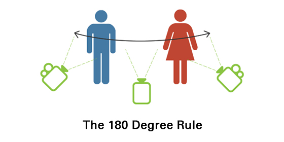 The 180 Degree Rule