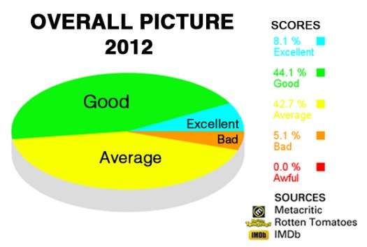 Overall Critical Picture 2012 Chart