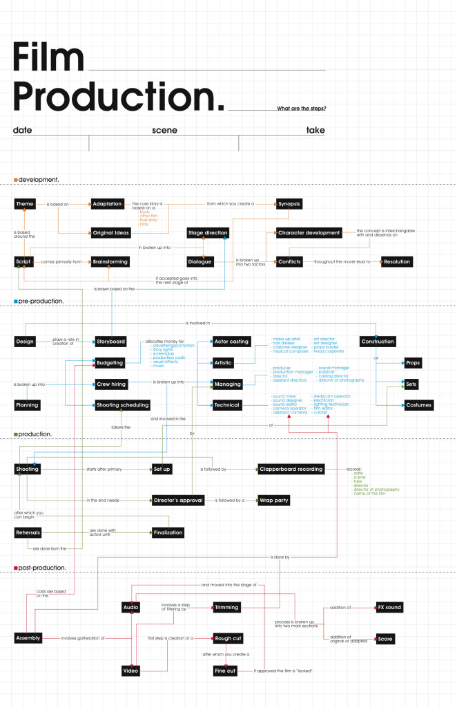 The Stages and Hierarchy of Film Production (Infographic)
