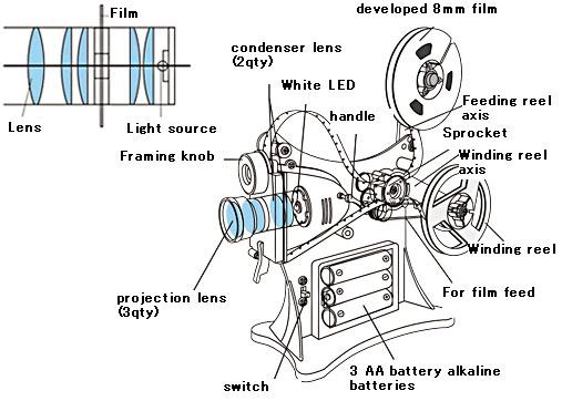 super 8 database, gakken handcrank projector