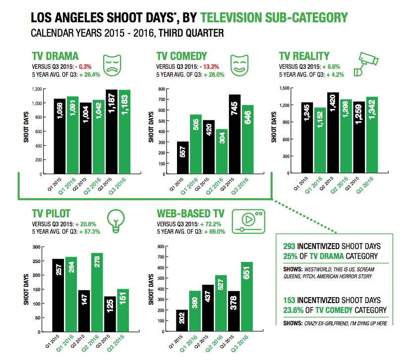 q3-2016-stats-tv-categories