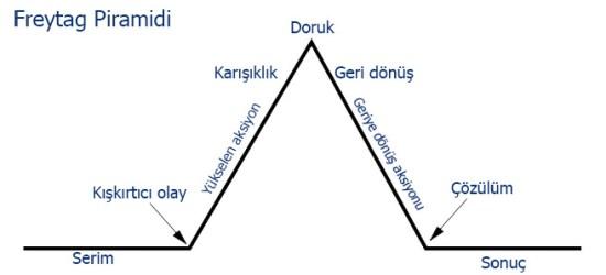 freytag-piramidi-FilmLoverss
