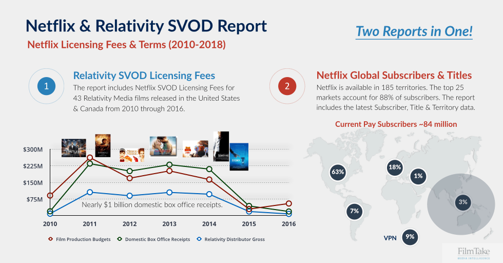Netflix & Relativity SVOD Report Graphic