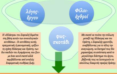 """Για την """"Ηλέκτρα"""" του Σοφοκλή: (5) Η αντίθεση λόγος-ἔργον"""