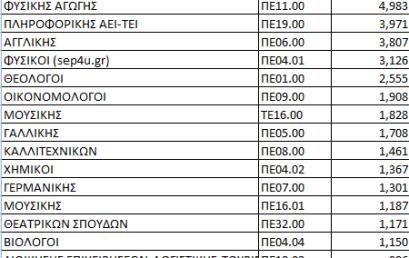 21.942 φιλόλογοι κατέθεσαν αιτήσεις για αναπληρωτές
