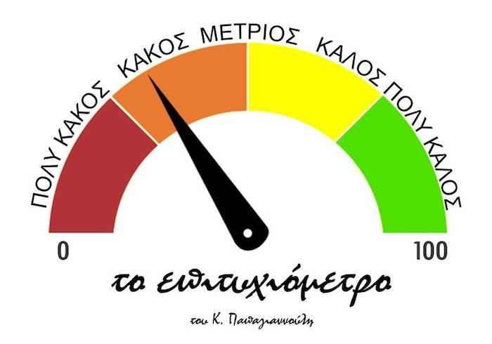 Το επιτυχιόμετρο