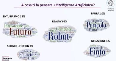 Gli utenti hanno una percezione positiva dell'Intelligenza Artificiale negli acquisti