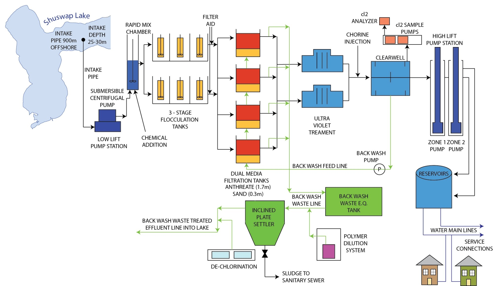 hight resolution of water treatment plant