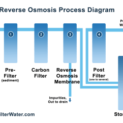 Diagram Of Water Purification Process 4140 Steel Phase How Reverse Osmosis Works Filterwater