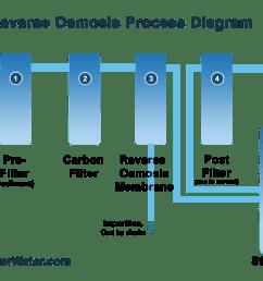 reverse osmosis process [ 1330 x 900 Pixel ]