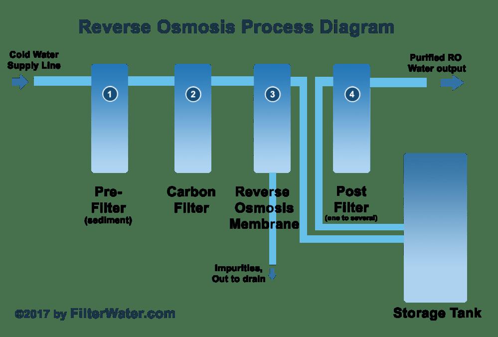 medium resolution of reverse osmosis process