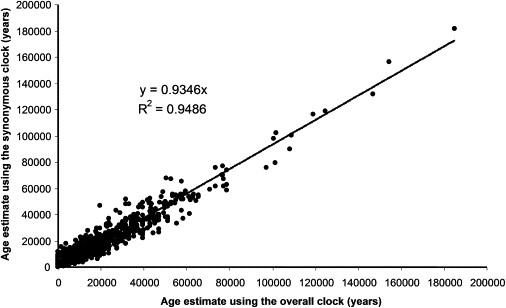 Age of divergence estimates using two different methods. The consensus indicates accuracy