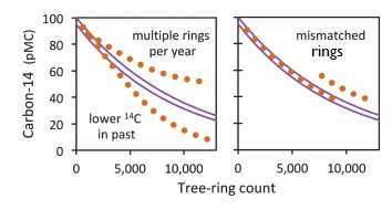 What affects the accuracy of carbon dating