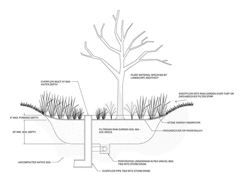 Filtrexx Rain Garden Solutions, Filtrexx Bioretention