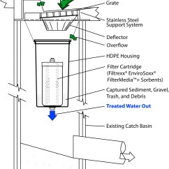 Oil Water Separator Diagram Electrolux Fridge Wiring Filtrexx Stormexx Innovative Catch Basin Filter