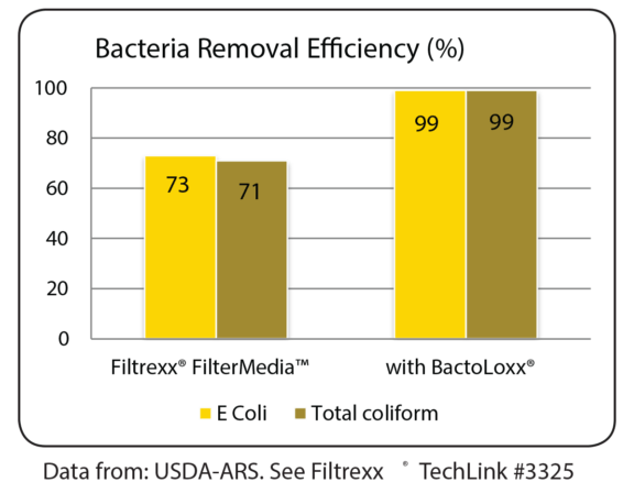 Filtrexx BactoLoxx Reomoval Efficiency Chart