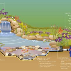 Building A Koi Pond Diagram 2003 Mitsubishi Pajero Stereo Wiring Best Filter System Free Engine Image For