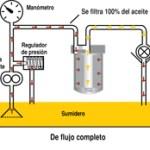 Filtración de flujo completo
