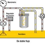 Filtración de flujo completo, de desvío, y de doble flujo